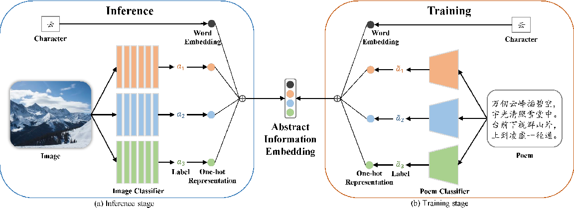 Figure 4 for Generating Chinese Poetry from Images via Concrete and Abstract Information