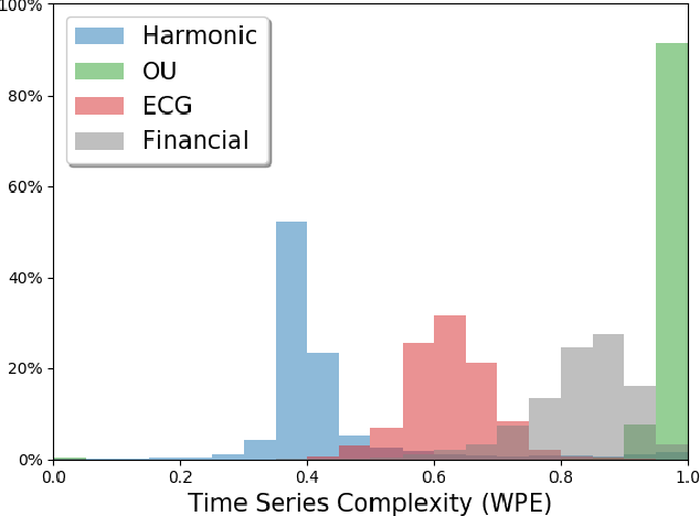 Figure 4 for Visual Forecasting of Time Series with Image-to-Image Regression