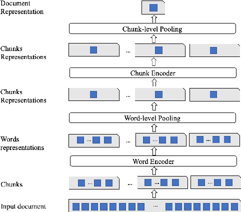 Figure 1 for Classifying Long Clinical Documents with Pre-trained Transformers