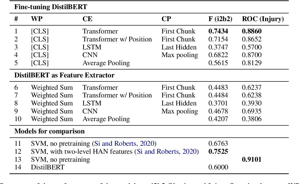 Figure 2 for Classifying Long Clinical Documents with Pre-trained Transformers