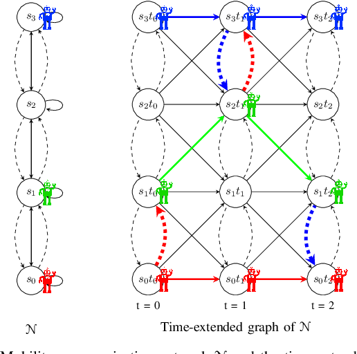 Figure 1 for Intermittent Connectivity for Exploration in Communication-Constrained Multi-Agent Systems