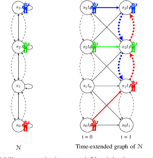 Figure 2 for Intermittent Connectivity for Exploration in Communication-Constrained Multi-Agent Systems