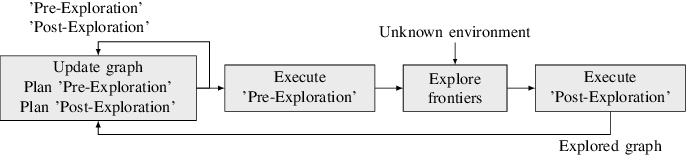 Figure 3 for Intermittent Connectivity for Exploration in Communication-Constrained Multi-Agent Systems