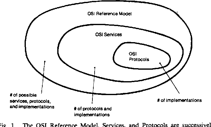 The osi reference model semantic scholar figure 1 ccuart Choice Image