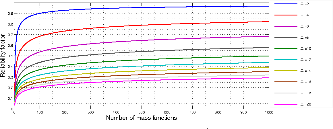 Figure 3 for Combining partially independent belief functions
