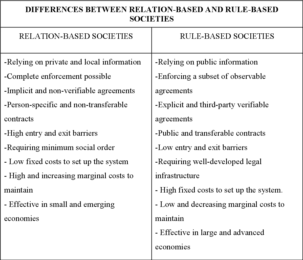 PDF] Relationship-builders or rule-followers? Trust