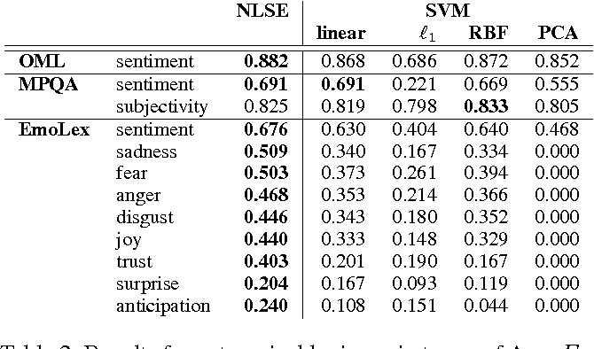 Figure 2 for Expanding Subjective Lexicons for Social Media Mining with Embedding Subspaces
