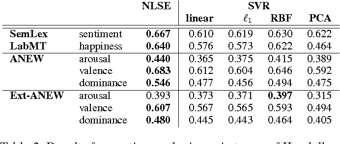 Figure 4 for Expanding Subjective Lexicons for Social Media Mining with Embedding Subspaces