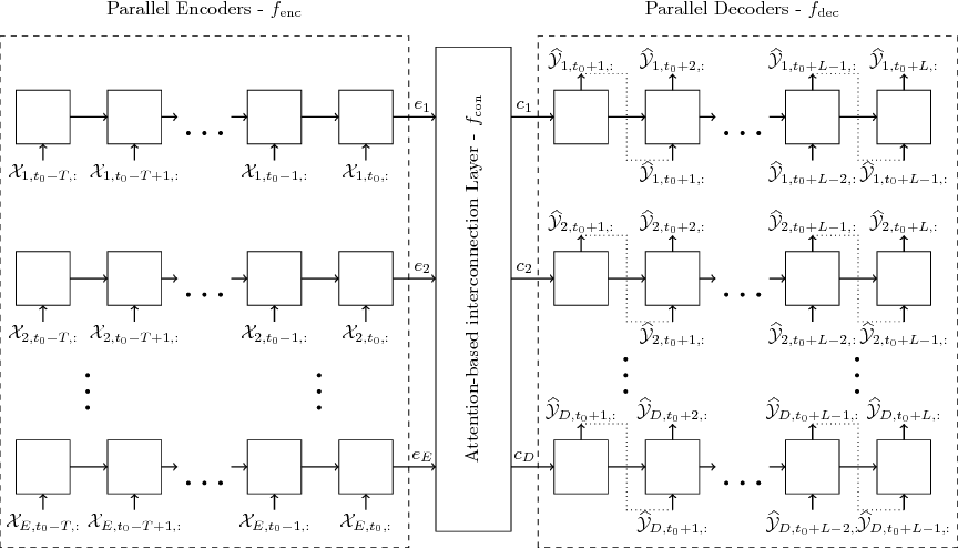 Figure 1 for Attention-based Information Fusion using Multi-Encoder-Decoder Recurrent Neural Networks