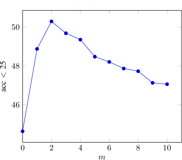 Figure 4 for Improved Visual Localization via Graph Smoothing