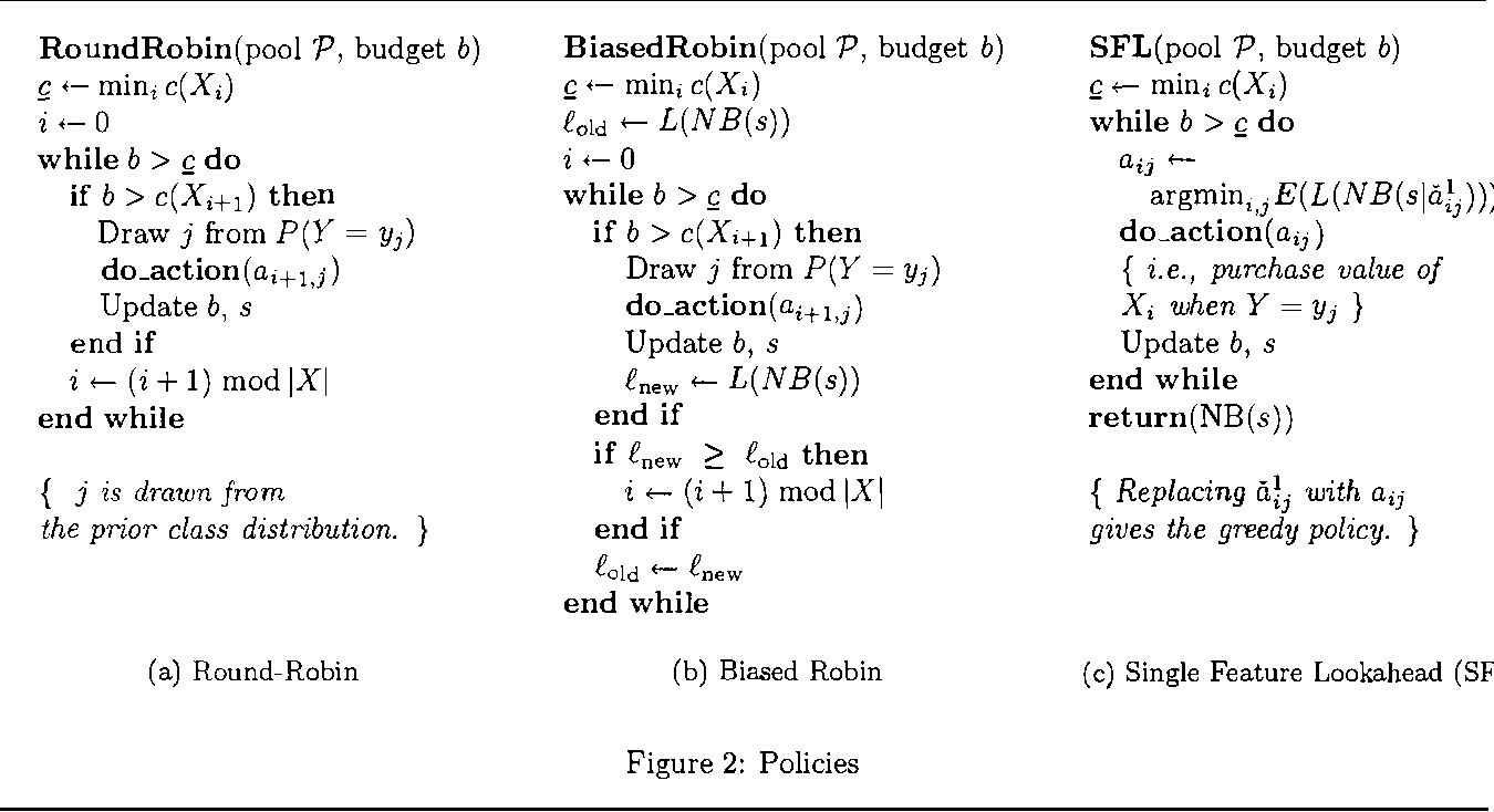 Figure 2 for Budgeted Learning of Naive-Bayes Classifiers
