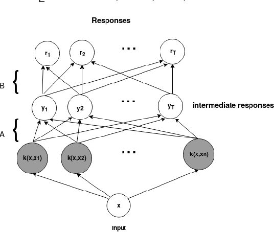 Figure 1 for Multi-Task Kernel Null-Space for One-Class Classification