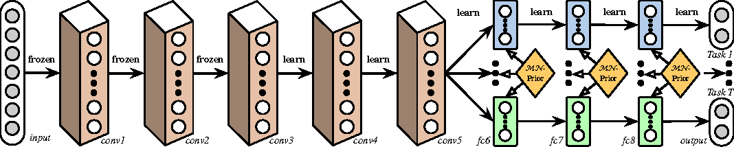 Figure 1 for Learning Multiple Tasks with Multilinear Relationship Networks