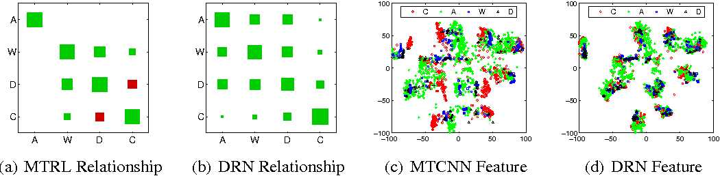 Figure 4 for Learning Multiple Tasks with Multilinear Relationship Networks