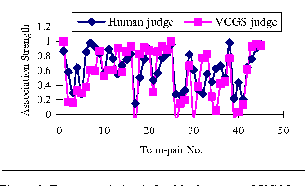 Figure 2. Term association judged by human and VCGS with LSA (k=11)