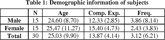 Table 1: Demographic information of subjects