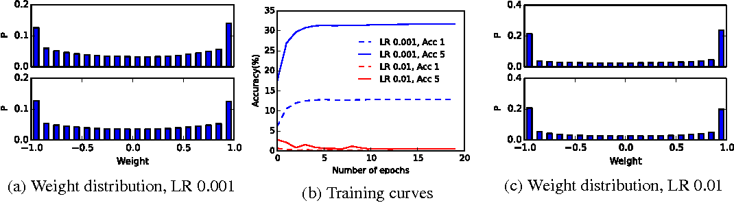 Figure 1 for Binarized Neural Networks on the ImageNet Classification Task