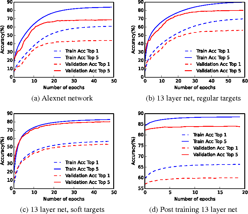 Figure 3 for Binarized Neural Networks on the ImageNet Classification Task