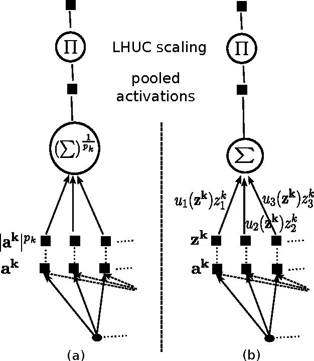 Figure 1 for Differentiable Pooling for Unsupervised Acoustic Model Adaptation