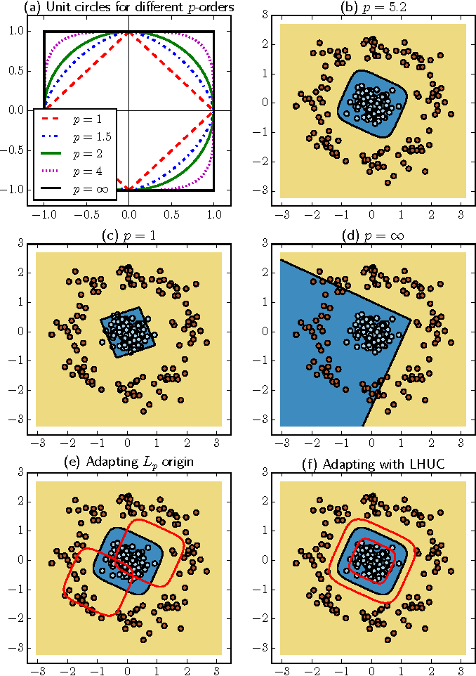 Figure 2 for Differentiable Pooling for Unsupervised Acoustic Model Adaptation