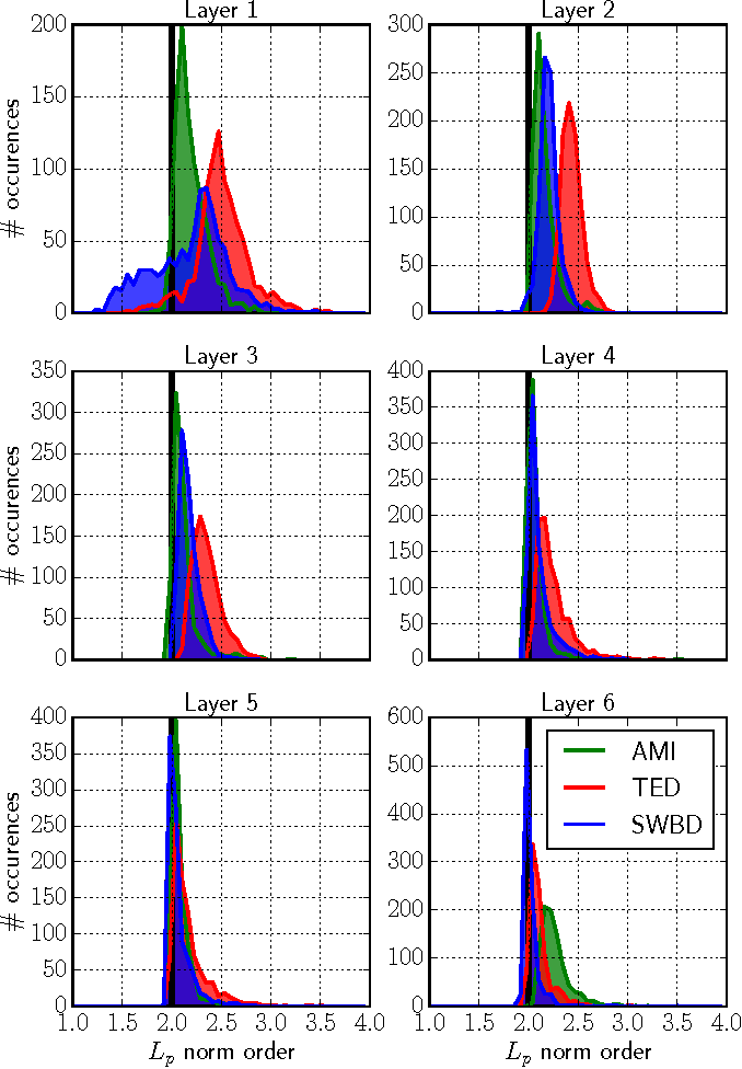 Figure 3 for Differentiable Pooling for Unsupervised Acoustic Model Adaptation