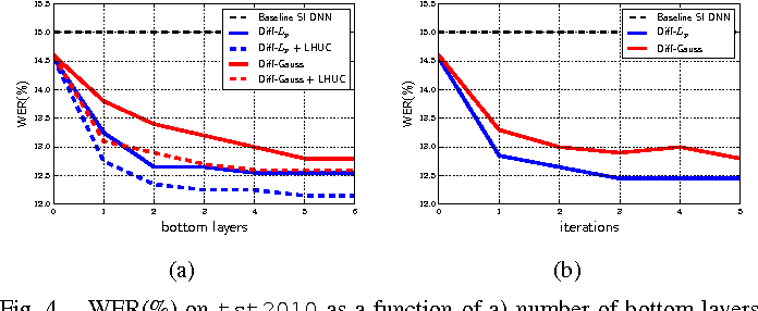 Figure 4 for Differentiable Pooling for Unsupervised Acoustic Model Adaptation