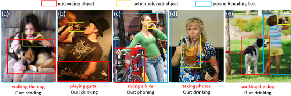 Figure 1 for Loss Guided Activation for Action Recognition in Still Images