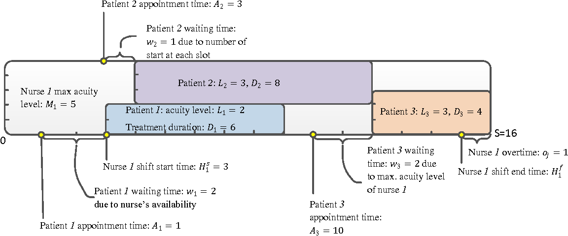 Acuity-based nurse assignment and patient scheduling in oncology