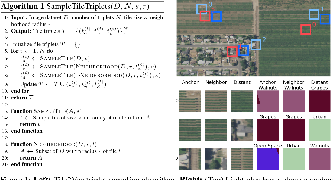 Figure 1 for Tile2Vec: Unsupervised representation learning for spatially distributed data
