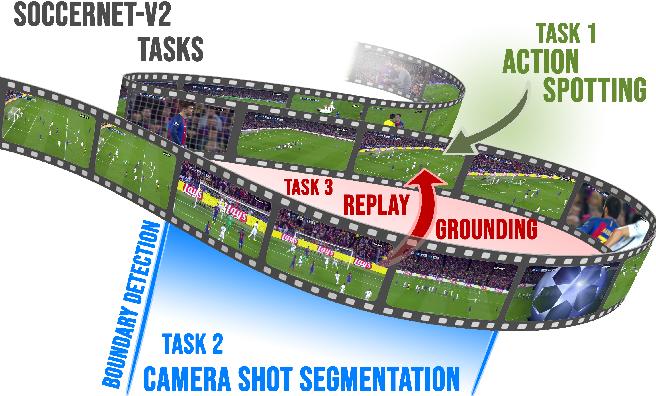 Figure 1 for SoccerNet-v2 : A Dataset and Benchmarks for Holistic Understanding of Broadcast Soccer Videos