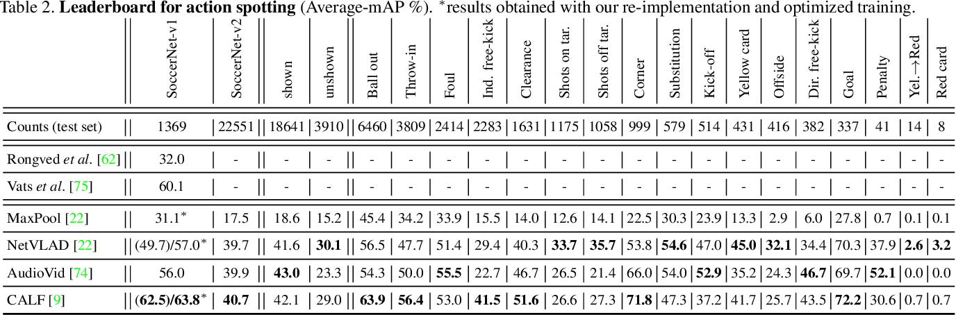 Figure 4 for SoccerNet-v2 : A Dataset and Benchmarks for Holistic Understanding of Broadcast Soccer Videos