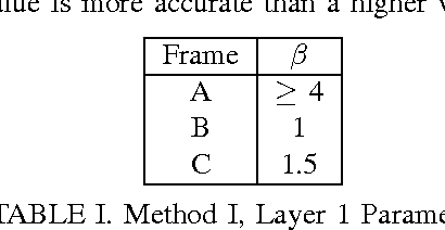 TABLE I. Method I, Layer 1 Parameters