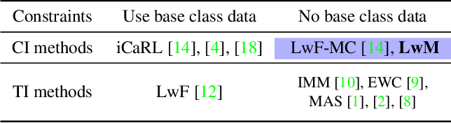 Figure 2 for Learning without Memorizing