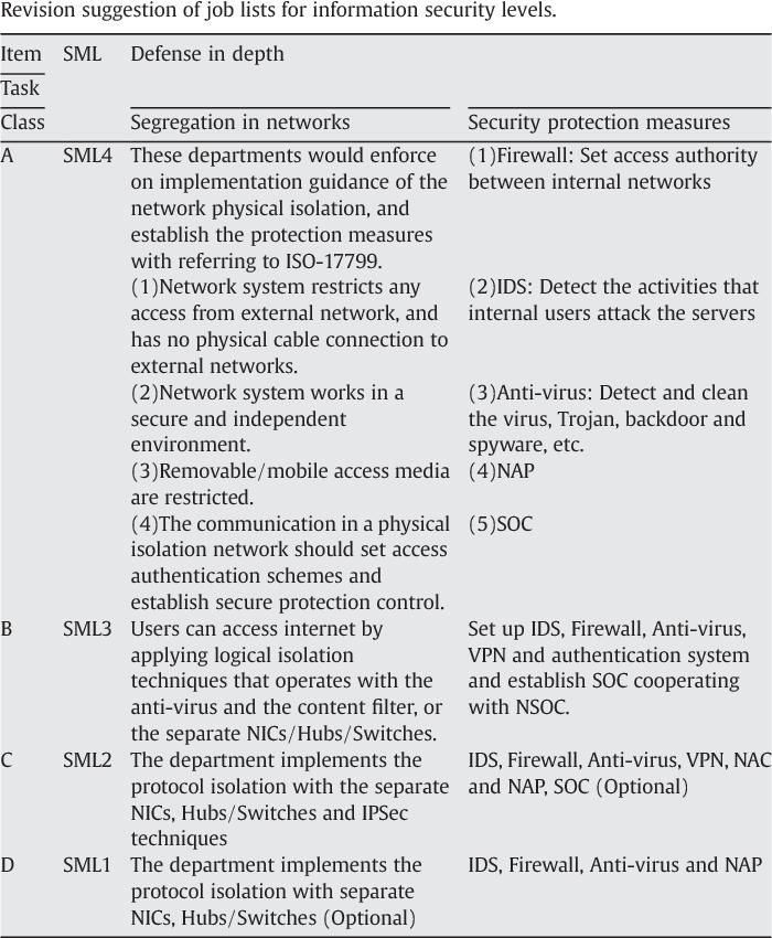Common Criteria Evaluation and Validation Scheme - Semantic