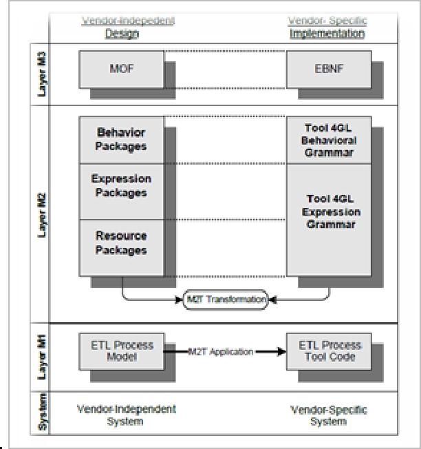 PDF] Application of ETL Tools in Business Intelligence - Semantic
