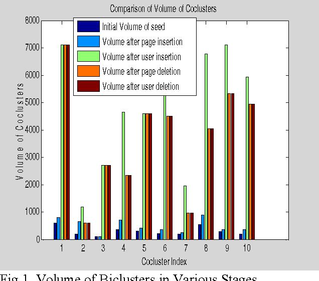 Figure 2 for Evolutionary Biclustering of Clickstream Data