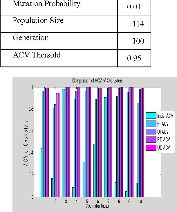 Figure 4 for Evolutionary Biclustering of Clickstream Data