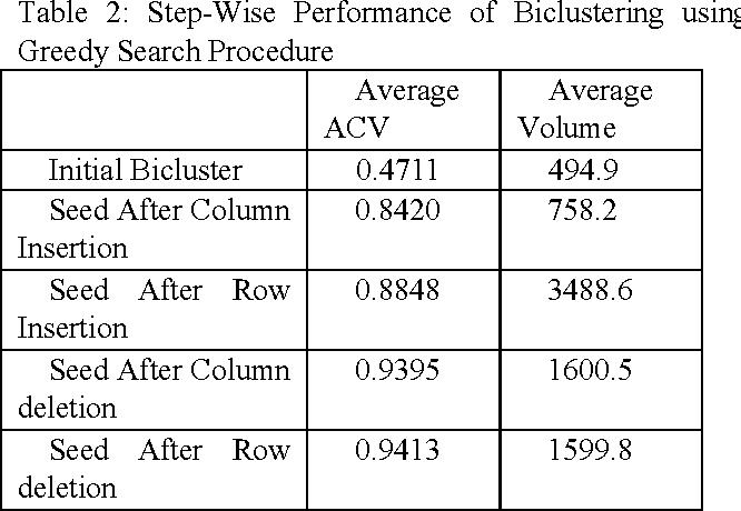 Figure 3 for Evolutionary Biclustering of Clickstream Data