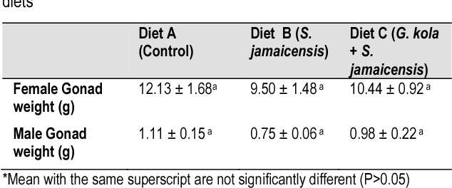 Table 3 from The effects of Brazilian tea (Stachytarpheta