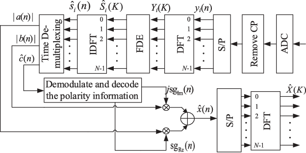 Fig. 3. Block diagram of the receiver of the proposed PIC-flip-OFDM system.
