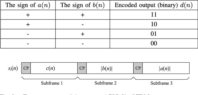 TABLE I CODING STRATEGY OF THE POLARITY INFORMATION