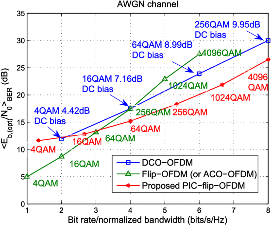 Fig. 4. <Eb,(opt)/N0>BER versus bit rate/normalized bandwidth for different schemes in the AWGN channel.