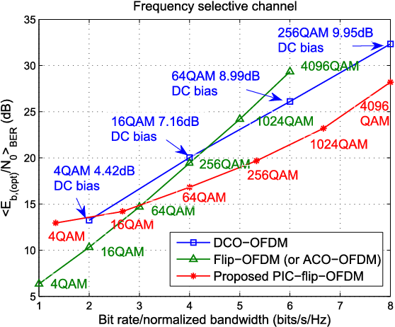 Fig. 5. <Eb,(opt)/N0>BER versus bit rate/normalized bandwidth for different schemes in the frequency selective channel.