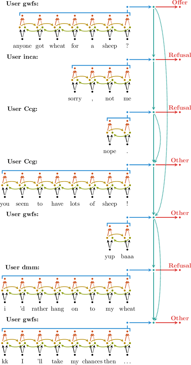 Figure 1 for Dialogue Act Classification in Group Chats with DAG-LSTMs