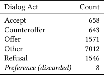 Figure 2 for Dialogue Act Classification in Group Chats with DAG-LSTMs