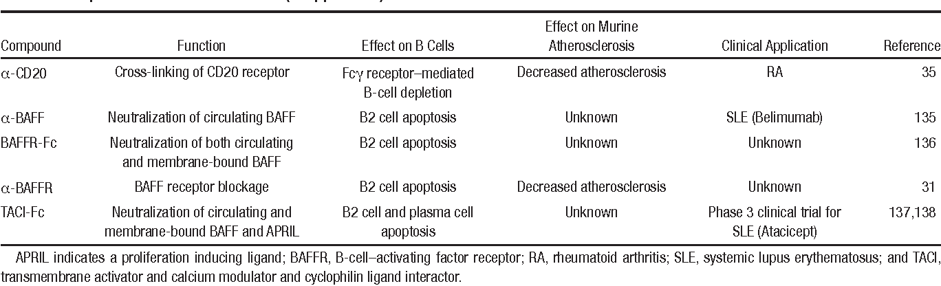Table 3. Summary of B-Cell Depleting Compounds Already Approved or in Development for Treatment SLE and RA and Their Effects in Experimental Atherosclerosis (if Applicable)