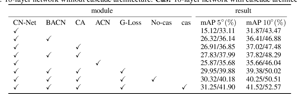 Figure 4 for Cascade Network with Guided Loss and Hybrid Attention for Two-view Geometry