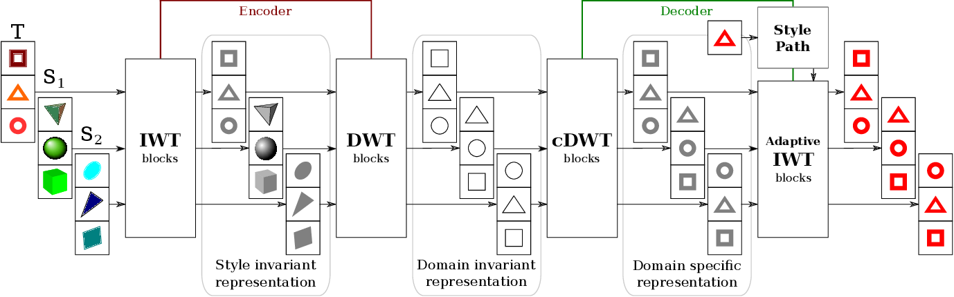 Figure 1 for TriGAN: Image-to-Image Translation for Multi-Source Domain Adaptation
