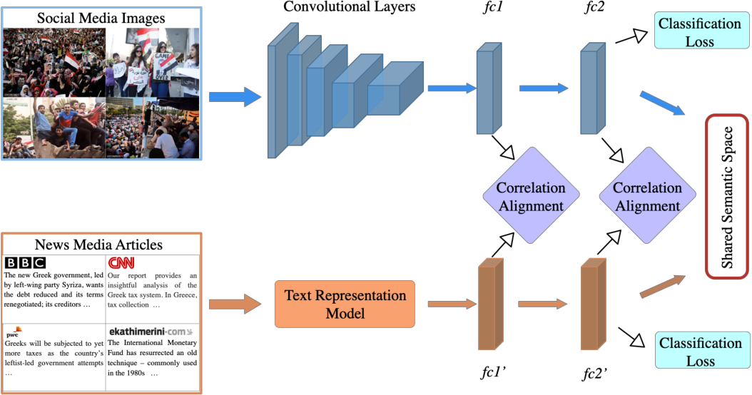 Figure 3 for Learning Shared Semantic Space with Correlation Alignment for Cross-modal Event Retrieval