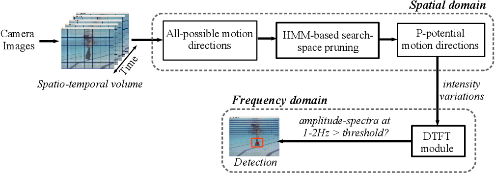 Figure 2 for Machine Vision for Improved Human-Robot Cooperation in Adverse Underwater Conditions